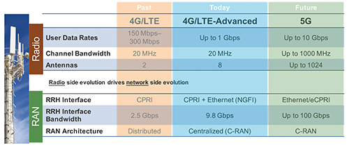 ise-4g-vs-5g-comparison.png
